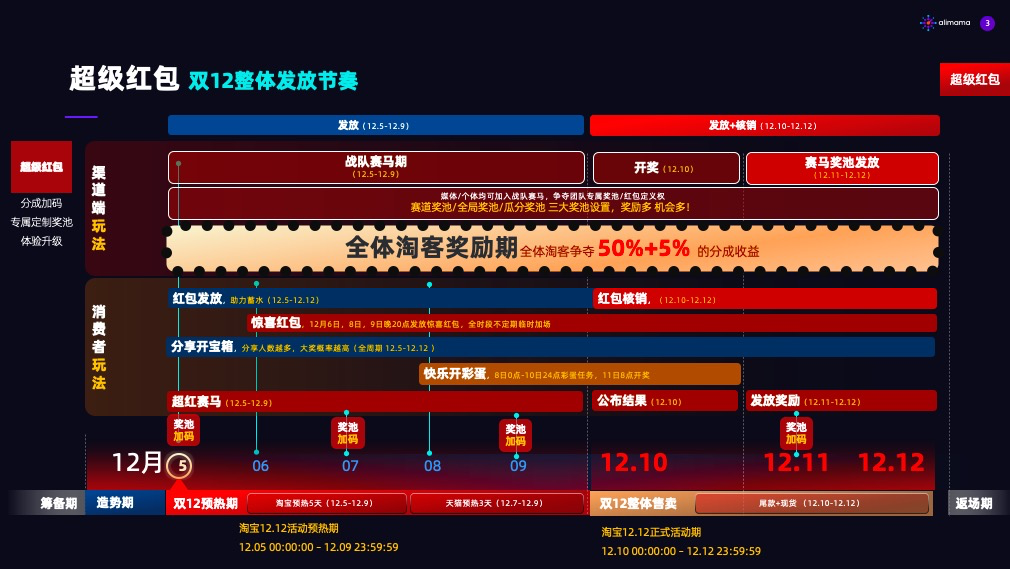 2020年双12超级红包淘客推广攻略